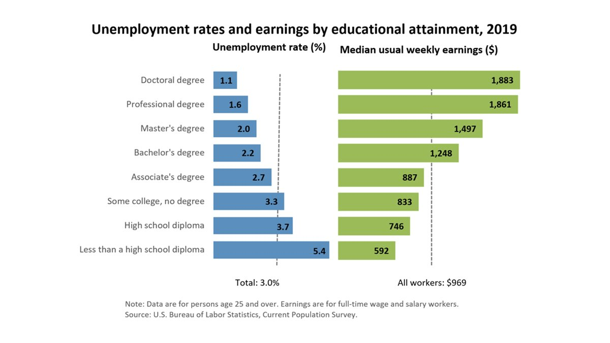 Unemployment rates and earnings by educational attainment, 2019